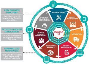Macola Manufacturing Software Vendor